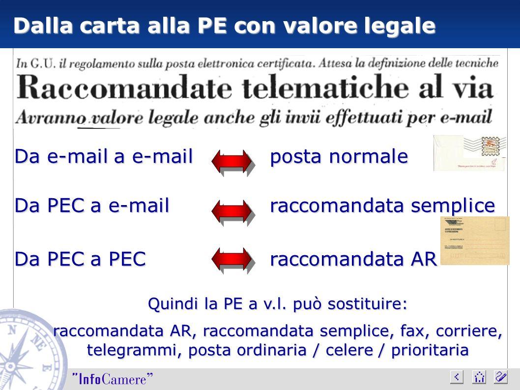 Da e-mail a e-mail Da PEC a e-mail Da PEC a PEC posta normale raccomandata semplice raccomandata AR Dalla carta alla PE con valore legale Quindi la PE