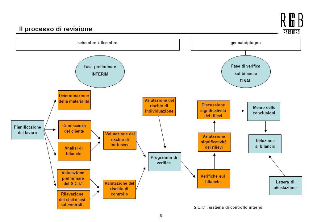 18 Determinazione della materialità Conoscenza del cliente Valutazione preliminare del S.C.I.* Pianificazione del lavoro Rilevazione dei cicli e test