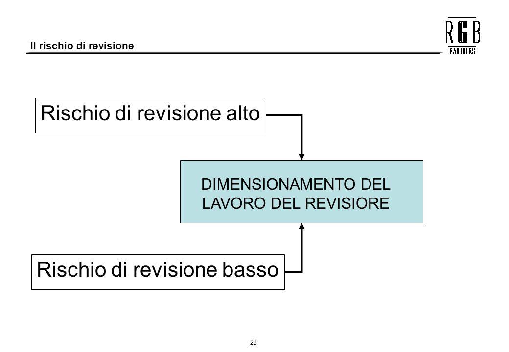 23 Il rischio di revisione Rischio di revisione basso Rischio di revisione alto DIMENSIONAMENTO DEL LAVORO DEL REVISIORE