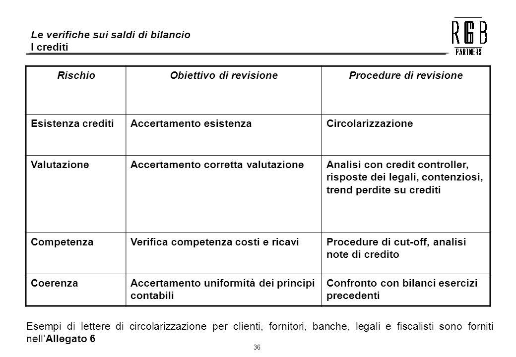 36 Le verifiche sui saldi di bilancio I crediti RischioObiettivo di revisioneProcedure di revisione Esistenza creditiAccertamento esistenzaCircolarizz