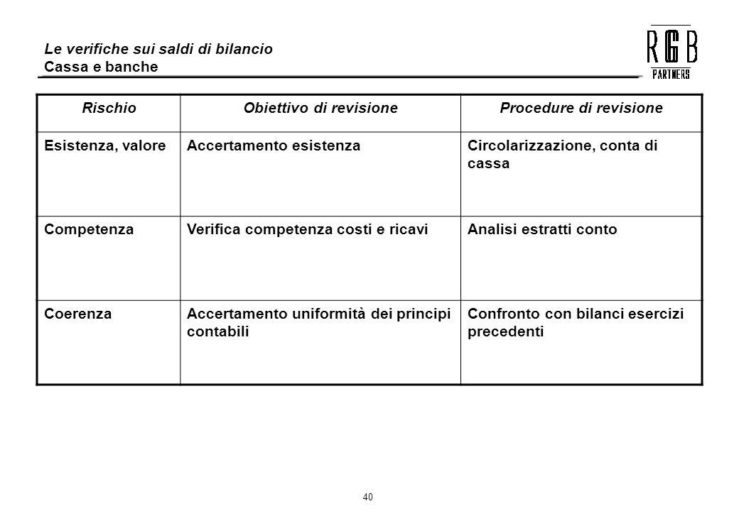 40 Le verifiche sui saldi di bilancio Cassa e banche RischioObiettivo di revisioneProcedure di revisione Esistenza, valoreAccertamento esistenzaCircol