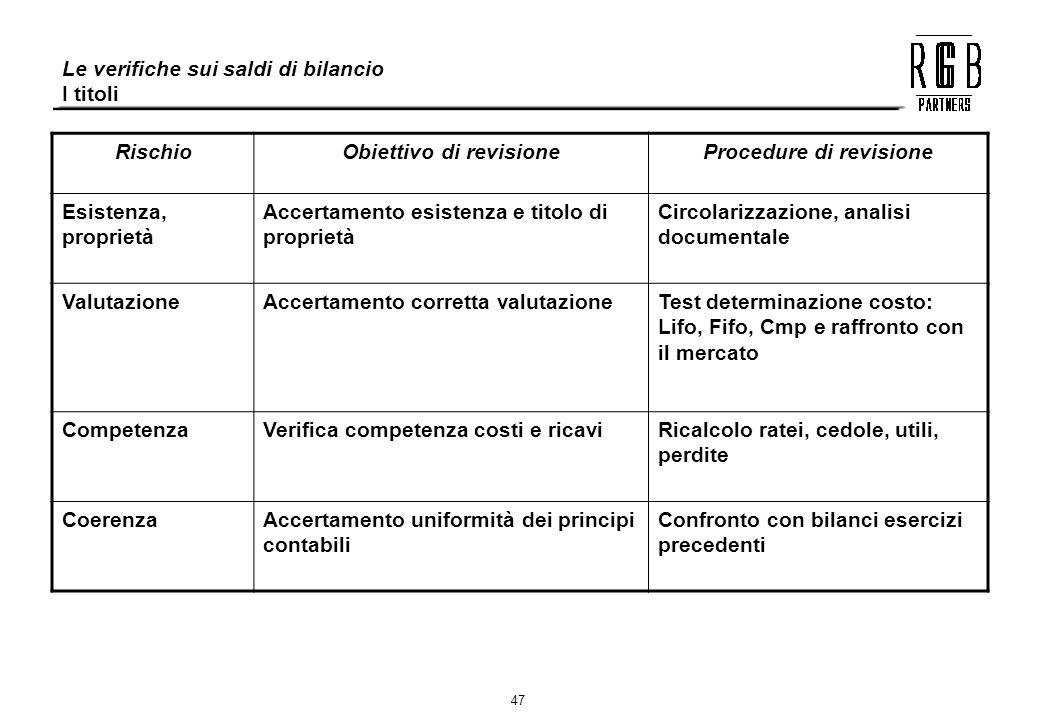 47 RischioObiettivo di revisioneProcedure di revisione Esistenza, proprietà Accertamento esistenza e titolo di proprietà Circolarizzazione, analisi do