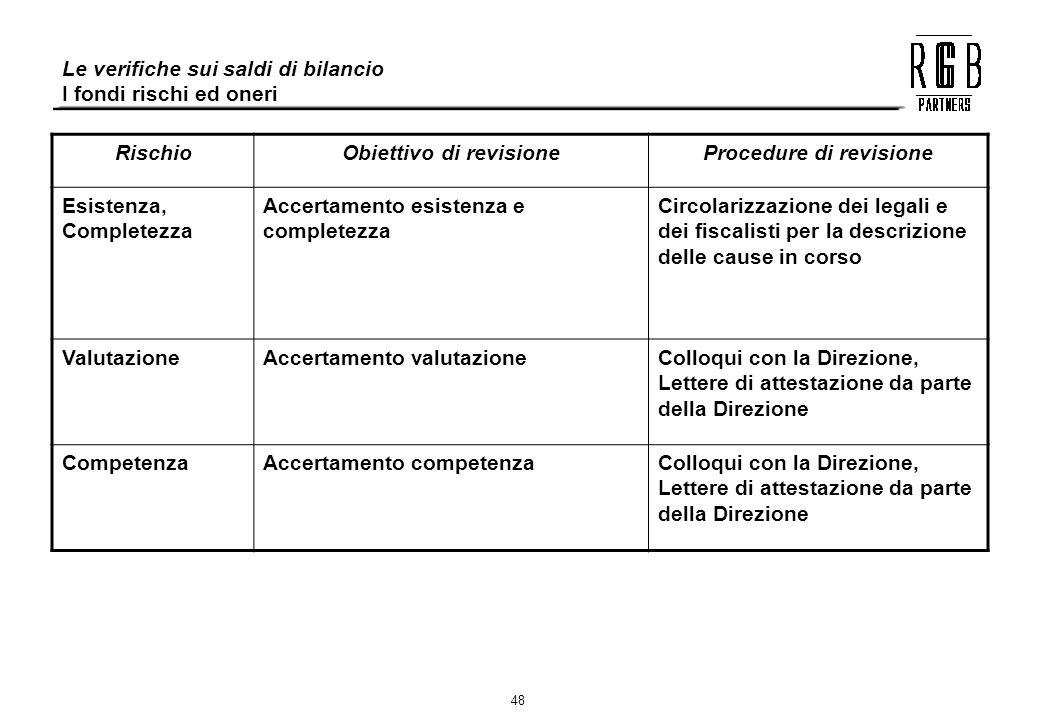 48 Le verifiche sui saldi di bilancio I fondi rischi ed oneri RischioObiettivo di revisioneProcedure di revisione Esistenza, Completezza Accertamento
