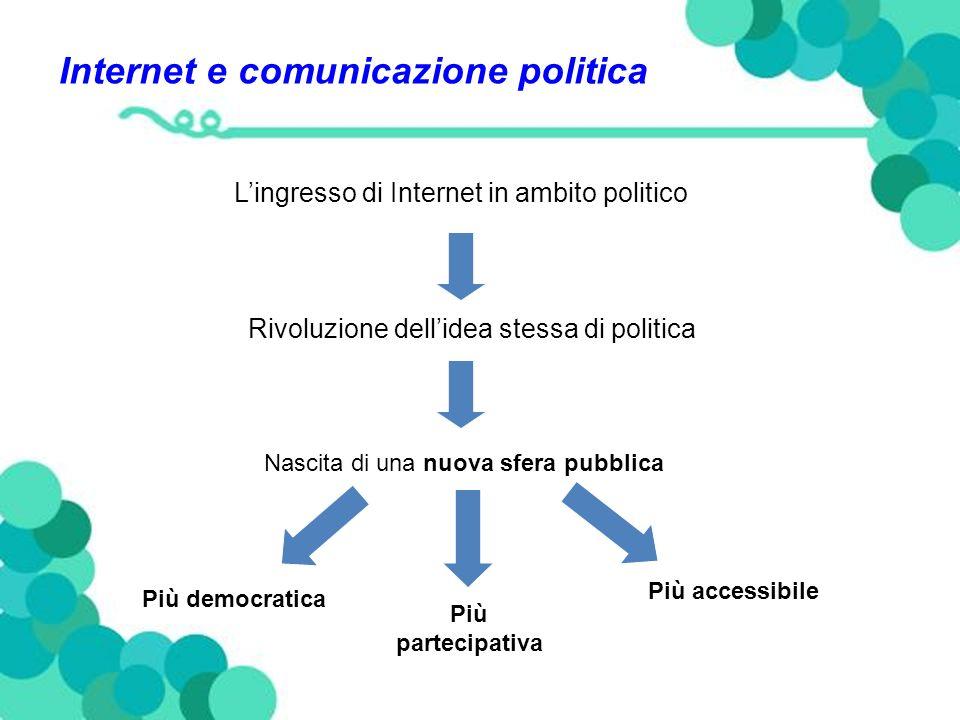 Internet e comunicazione politica Lingresso di Internet in ambito politico Rivoluzione dellidea stessa di politica Nascita di una nuova sfera pubblica Più democratica Più partecipativa Più accessibile