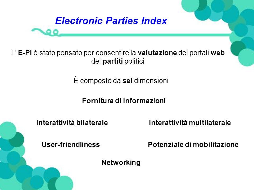Electronic Parties Index L E-PI è stato pensato per consentire la valutazione dei portali web dei partiti politici È composto da sei dimensioni Fornitura di informazioni Interattività bilateraleInterattività multilaterale User-friendlinessPotenziale di mobilitazione Networking