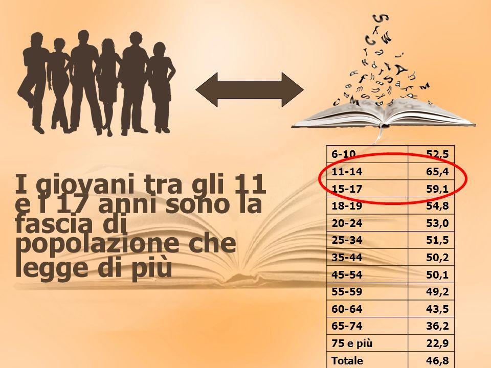 I giovani tra gli 11 e i 17 anni sono la fascia di popolazione che legge di più 6-1052,5 11-1465,4 15-1759,1 18-1954,8 20-2453,0 25-3451,5 35-4450,2 45-5450,1 55-5949,2 60-6443,5 65-7436,2 75 e più22,9 Totale46,8