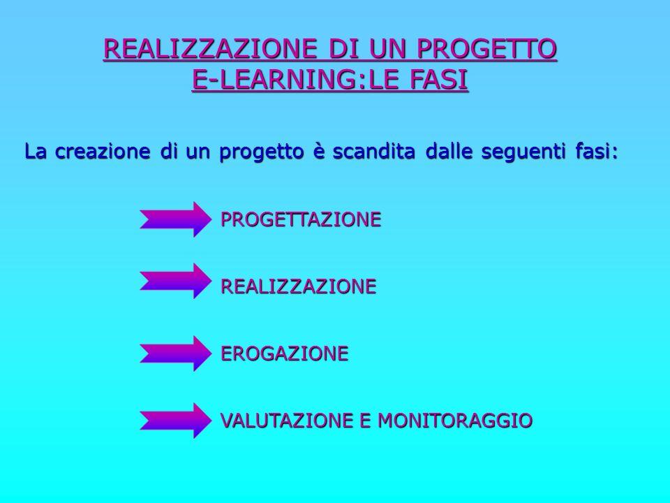 REALIZZAZIONE DI UN PROGETTO E-LEARNING:LE FASI La creazione di un progetto è scandita dalle seguenti fasi: PROGETTAZIONE PROGETTAZIONE REALIZZAZIONE