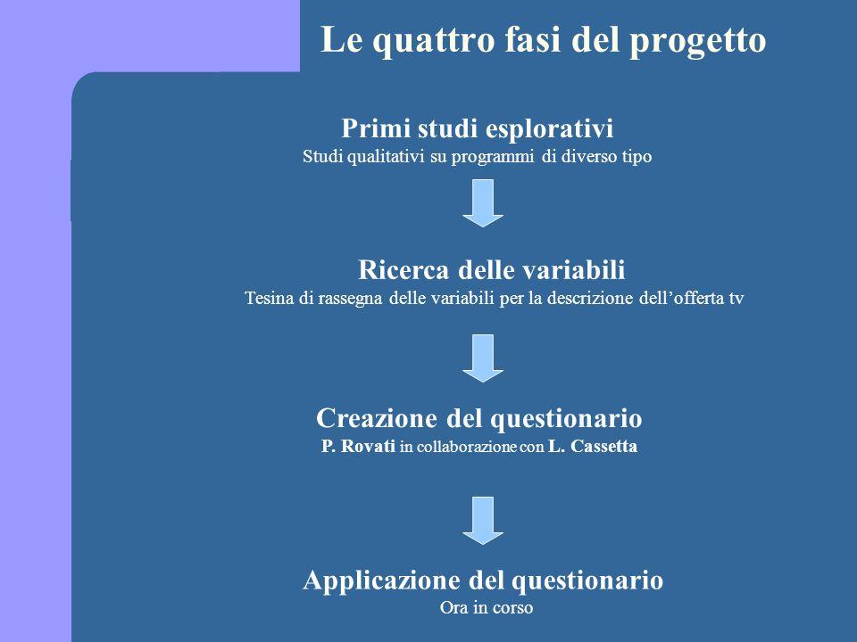 Le quattro fasi del progetto Ricerca delle variabili Tesina di rassegna delle variabili per la descrizione dellofferta tv Creazione del questionario P.
