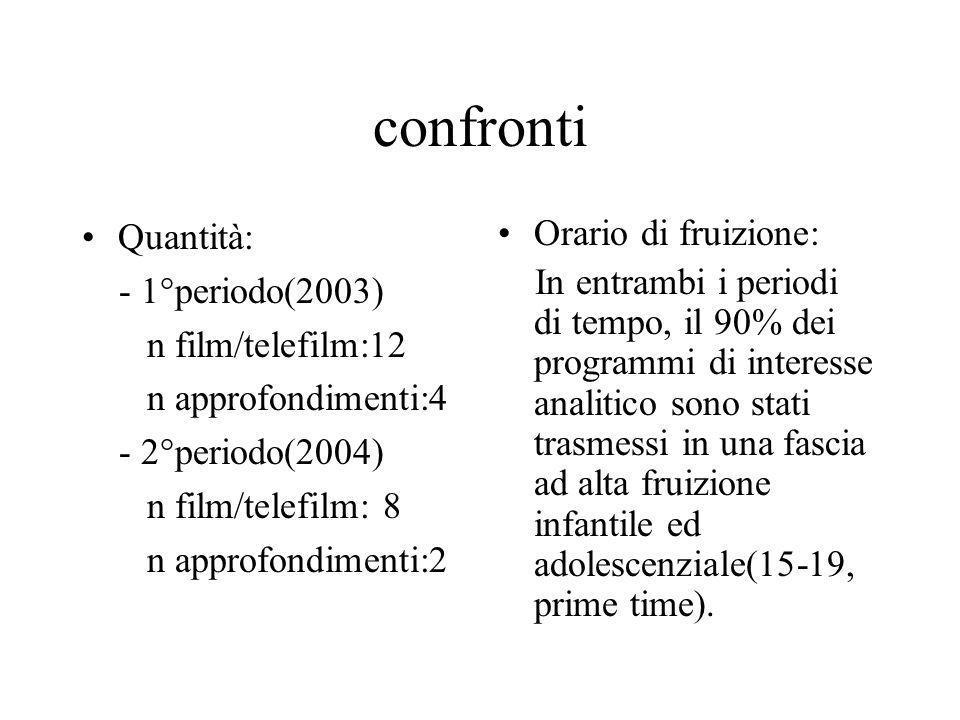 confronti Quantità: - 1°periodo(2003) n film/telefilm:12 n approfondimenti:4 - 2°periodo(2004) n film/telefilm: 8 n approfondimenti:2 Orario di fruizi