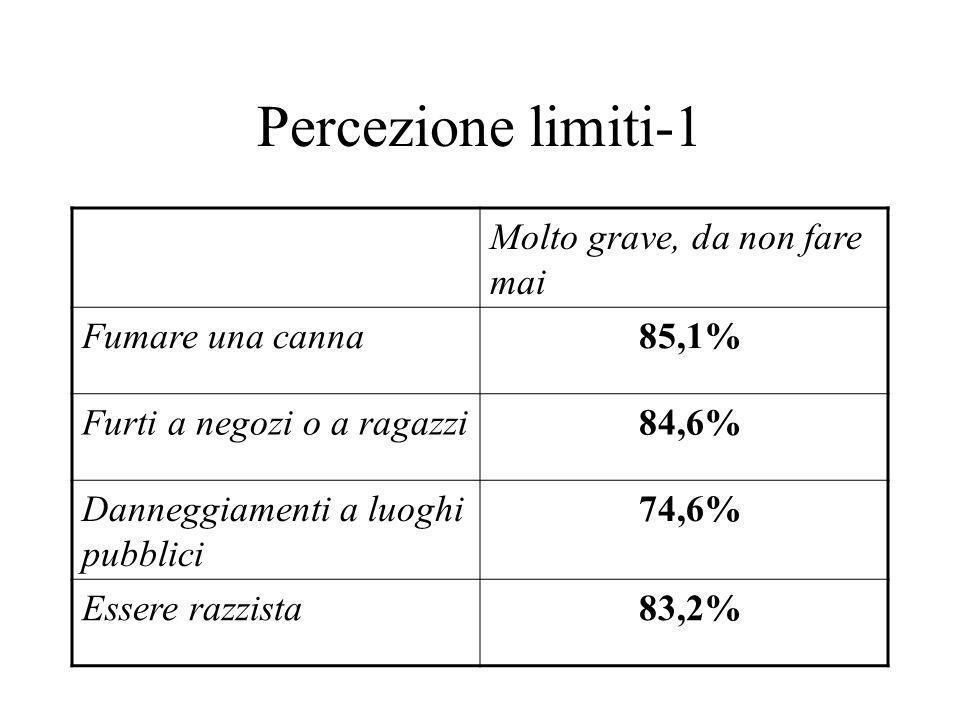 Percezione limiti-1 Molto grave, da non fare mai Fumare una canna 85,1% Furti a negozi o a ragazzi 84,6% Danneggiamenti a luoghi pubblici 74,6% Essere