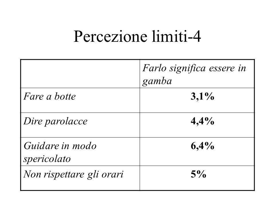 Percezione limiti-4 Farlo significa essere in gamba Fare a botte 3,1% Dire parolacce 4,4% Guidare in modo spericolato 6,4% Non rispettare gli orari 5%