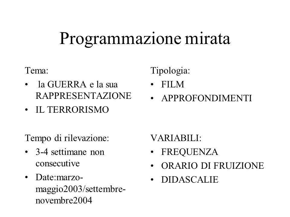 Programmazione mirata Tema: la GUERRA e la sua RAPPRESENTAZIONE IL TERRORISMO Tipologia: FILM APPROFONDIMENTI Tempo di rilevazione: 3-4 settimane non