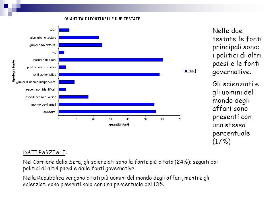 DATI PARZIALI: Nel Corriere della Sera, gli scienziati sono la fonte più citata (24%); seguiti dai politici di altri paesi e dalle fonti governative.
