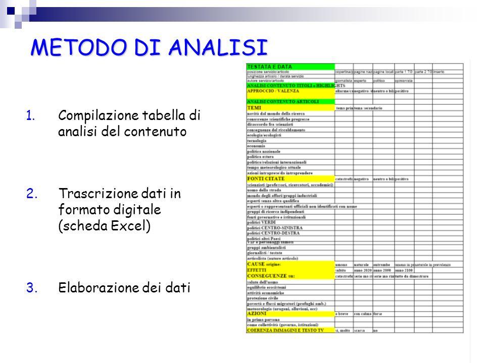 METODO DI ANALISI 1.Compilazione tabella di analisi del contenuto 2.Trascrizione dati in formato digitale (scheda Excel) 3.Elaborazione dei dati