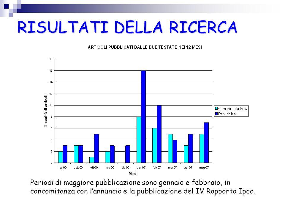 RISULTATI DELLA RICERCA RISULTATI DELLA RICERCA Periodi di maggiore pubblicazione sono gennaio e febbraio, in concomitanza con lannuncio e la pubblica
