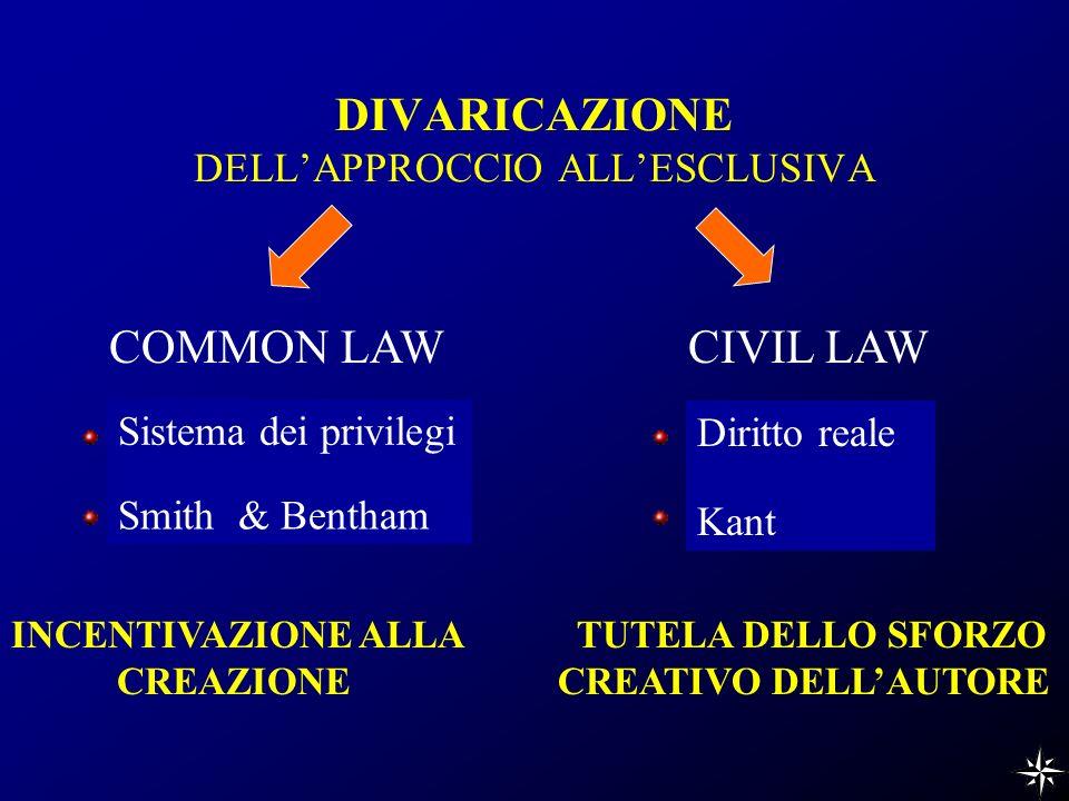 DIVARICAZIONE DELLAPPROCCIO ALLESCLUSIVA CIVIL LAWCOMMON LAW Sistema dei privilegi Kant Smith & Bentham INCENTIVAZIONE ALLA CREAZIONE Diritto reale TUTELA DELLO SFORZO CREATIVO DELLAUTORE
