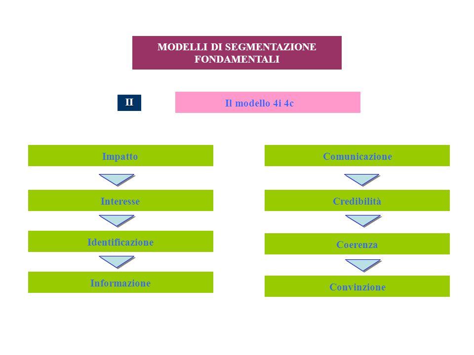 MODELLI DI SEGMENTAZIONE FONDAMENTALI Il modello 4i 4c II Impatto Interesse Identificazione Coerenza Credibilità Informazione Comunicazione Convinzion