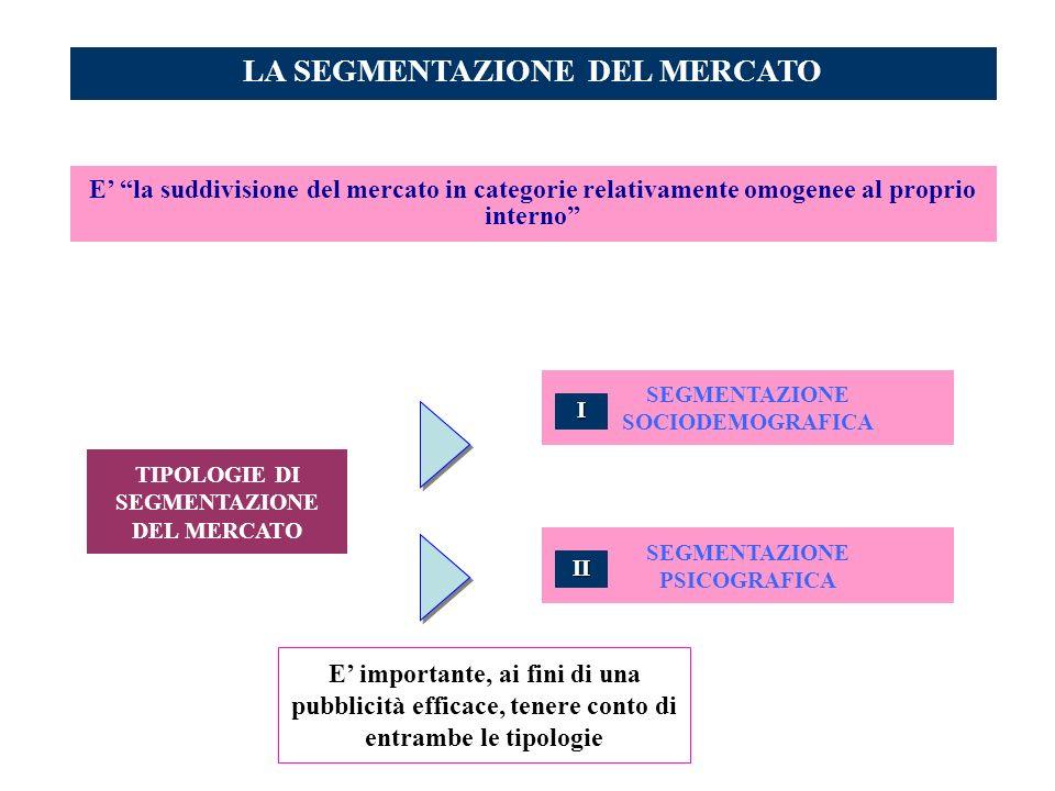 LA SEGMENTAZIONE DEL MERCATO TIPOLOGIE DI SEGMENTAZIONE DEL MERCATO E la suddivisione del mercato in categorie relativamente omogenee al proprio inter