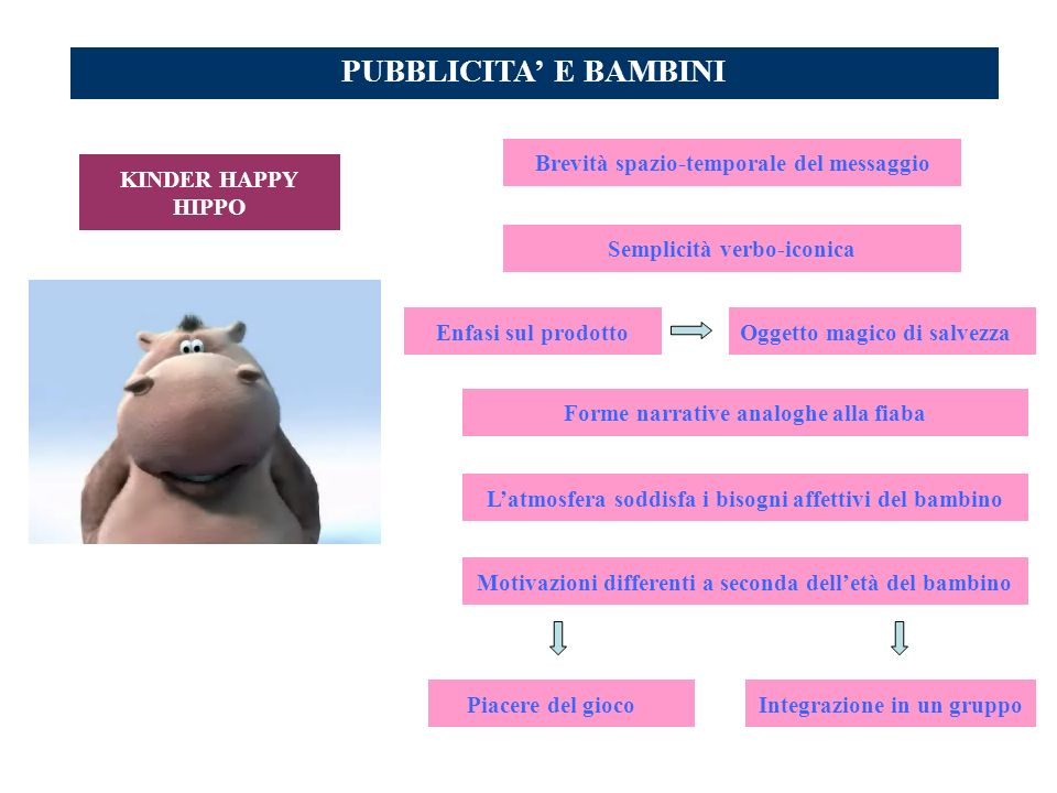 PUBBLICITA E BAMBINI Brevità spazio-temporale del messaggio Enfasi sul prodotto Semplicità verbo-iconica Integrazione in un gruppoPiacere del gioco Og