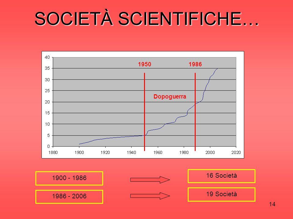 14 SOCIETÀ SCIENTIFICHE… 1900 - 1986 1986 - 2006 16 Società 19 Società Dopoguerra 19861950