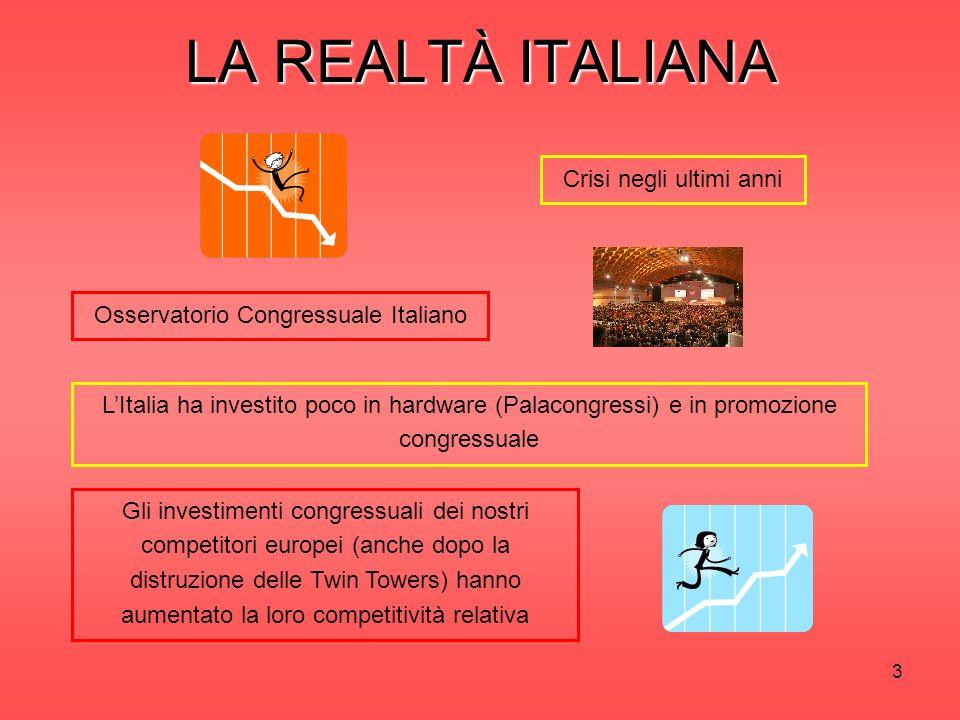 3 LA REALTÀ ITALIANA Crisi negli ultimi anni Gli investimenti congressuali dei nostri competitori europei (anche dopo la distruzione delle Twin Towers) hanno aumentato la loro competitività relativa LItalia ha investito poco in hardware (Palacongressi) e in promozione congressuale Osservatorio Congressuale Italiano