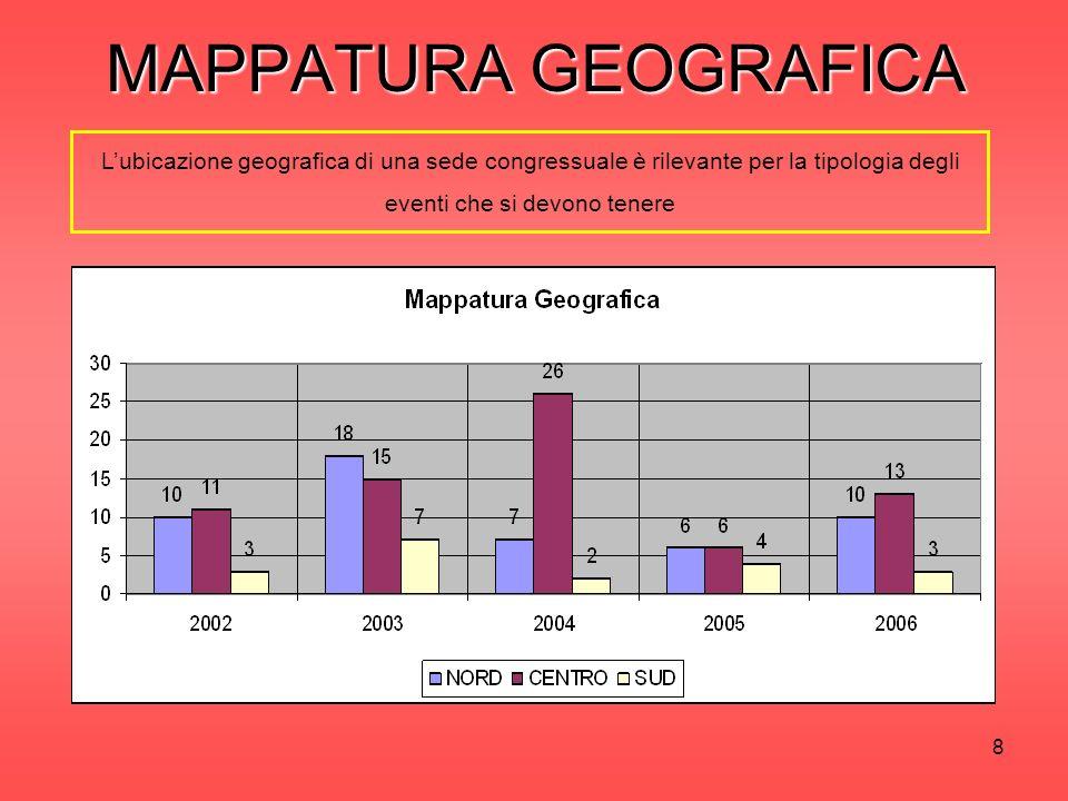 8 Lubicazione geografica di una sede congressuale è rilevante per la tipologia degli eventi che si devono tenere MAPPATURA GEOGRAFICA