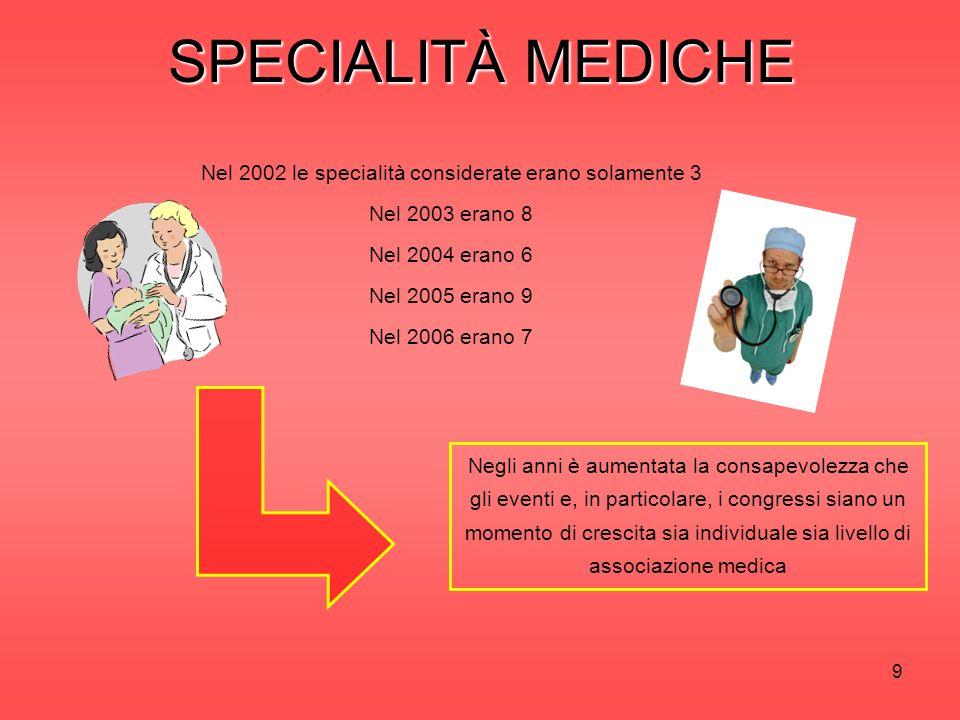 9 SPECIALITÀ MEDICHE Nel 2002 le specialità considerate erano solamente 3 Nel 2003 erano 8 Nel 2004 erano 6 Nel 2005 erano 9 Nel 2006 erano 7 Negli anni è aumentata la consapevolezza che gli eventi e, in particolare, i congressi siano un momento di crescita sia individuale sia livello di associazione medica