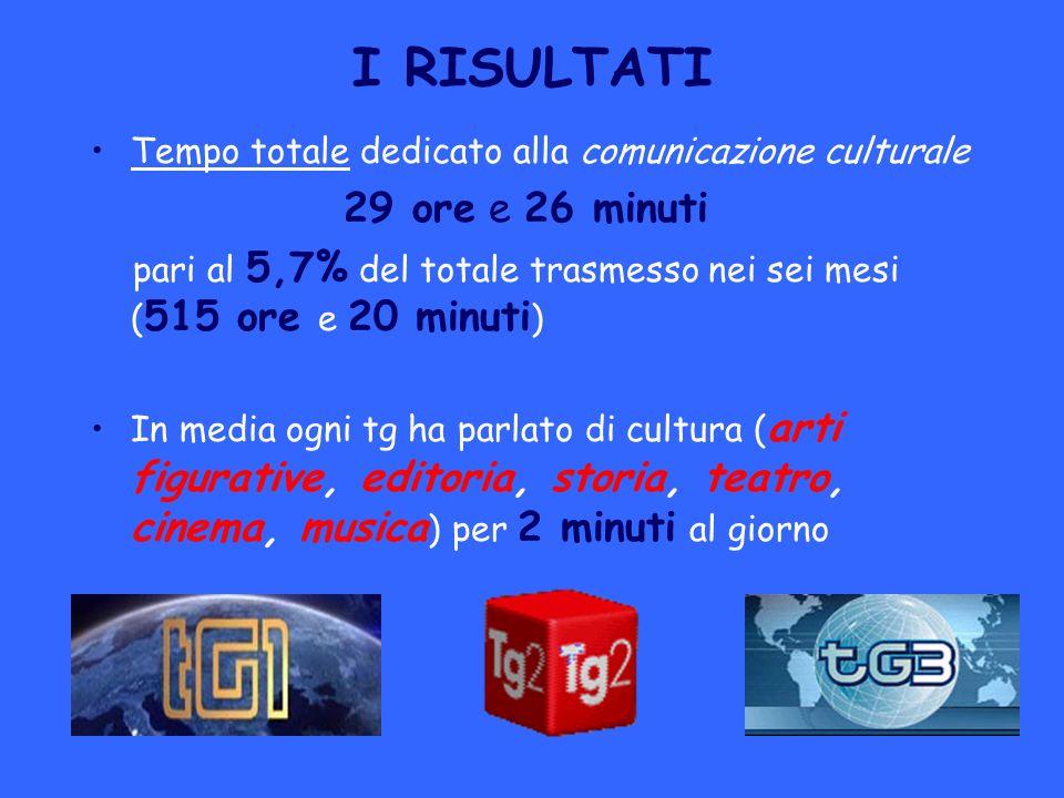 CINEMA E MUSICA Cinema e musica sono le categorie ad aver goduto di uno spazio maggiore nei telegiornali Distribuzione della comunicazione culturale