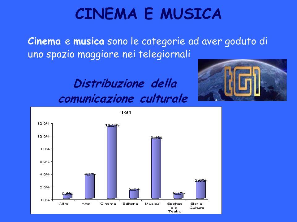 Distribuzione della comunicazione culturale
