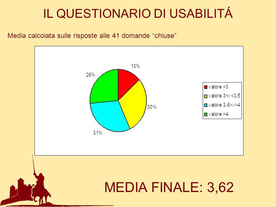 IL QUESTIONARIO DI USABILITÁ MEDIA FINALE: 3,62 Media calcolata sulle risposte alle 41 domande chiuse