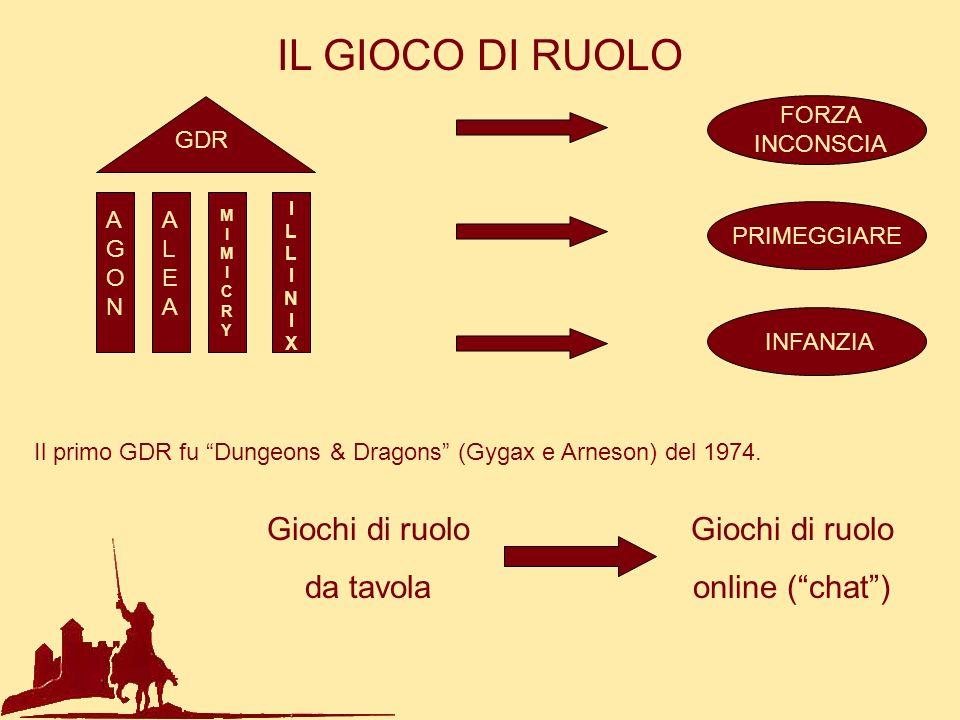 IL GIOCO DI RUOLO Il primo GDR fu Dungeons & Dragons (Gygax e Arneson) del 1974. Giochi di ruolo da tavola Giochi di ruolo online (chat) GDR AGONAGON