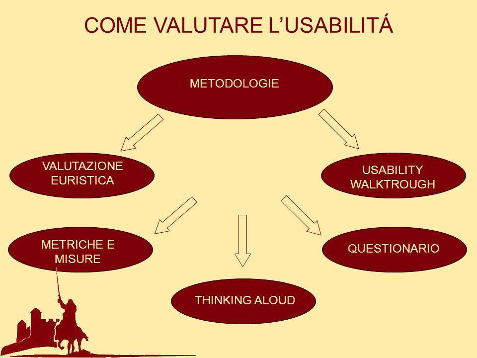 COME VALUTARE LUSABILITÁ METODOLOGIE VALUTAZIONE EURISTICA USABILITY WALKTROUGH METRICHE E MISURE QUESTIONARIO THINKING ALOUD