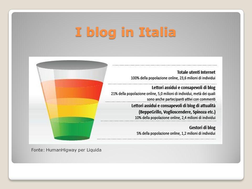 I blog in Italia Fonte: HumanHigway per Liquida