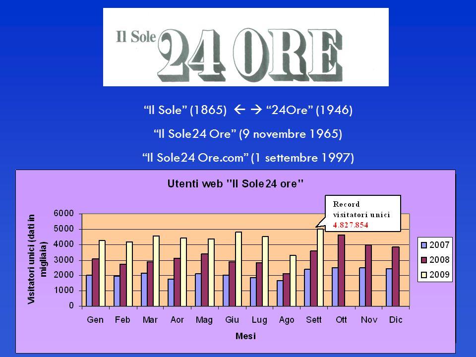 Il Sole (1865) 24Ore (1946) Il Sole24 Ore (9 novembre 1965) Il Sole24 Ore.com (1 settembre 1997)