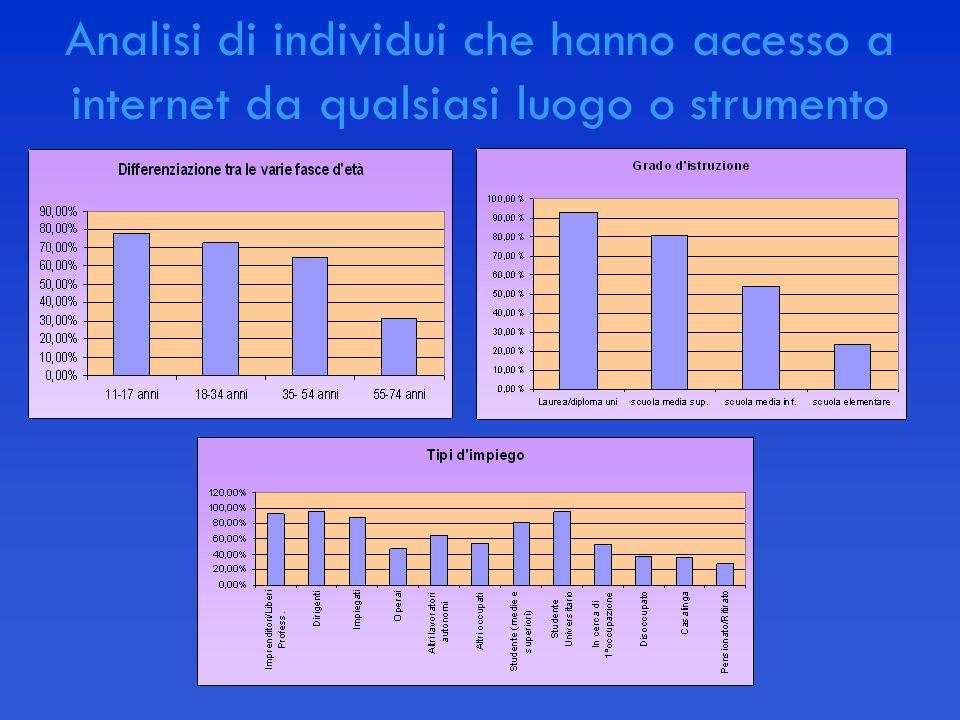 Analisi di individui che hanno accesso a internet da qualsiasi luogo o strumento