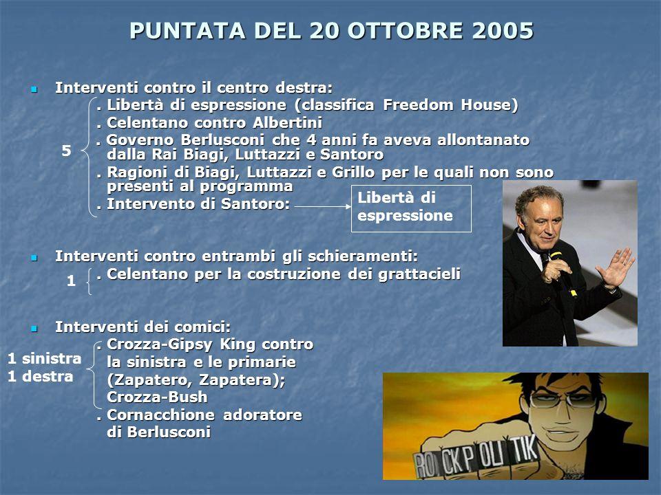PUNTATA DEL 20 OTTOBRE 2005 Interventi contro il centro destra: Interventi contro il centro destra:. Libertà di espressione (classifica Freedom House)