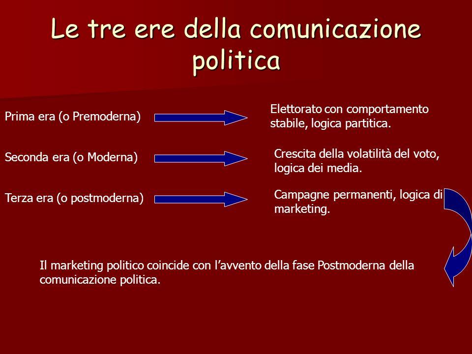 Le tre ere della comunicazione politica Prima era (o Premoderna) Elettorato con comportamento stabile, logica partitica. Seconda era (o Moderna) Cresc