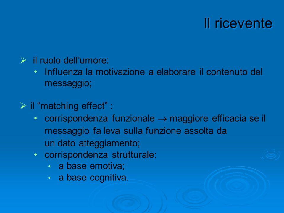 il ruolo dellumore: Influenza la motivazione a elaborare il contenuto del messaggio; il matching effect : corrispondenza funzionale maggiore efficacia
