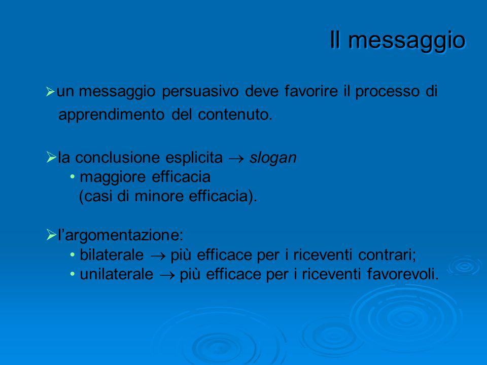 un messaggio persuasivo deve favorire il processo di apprendimento del contenuto. la conclusione esplicita slogan maggiore efficacia (casi di minore e