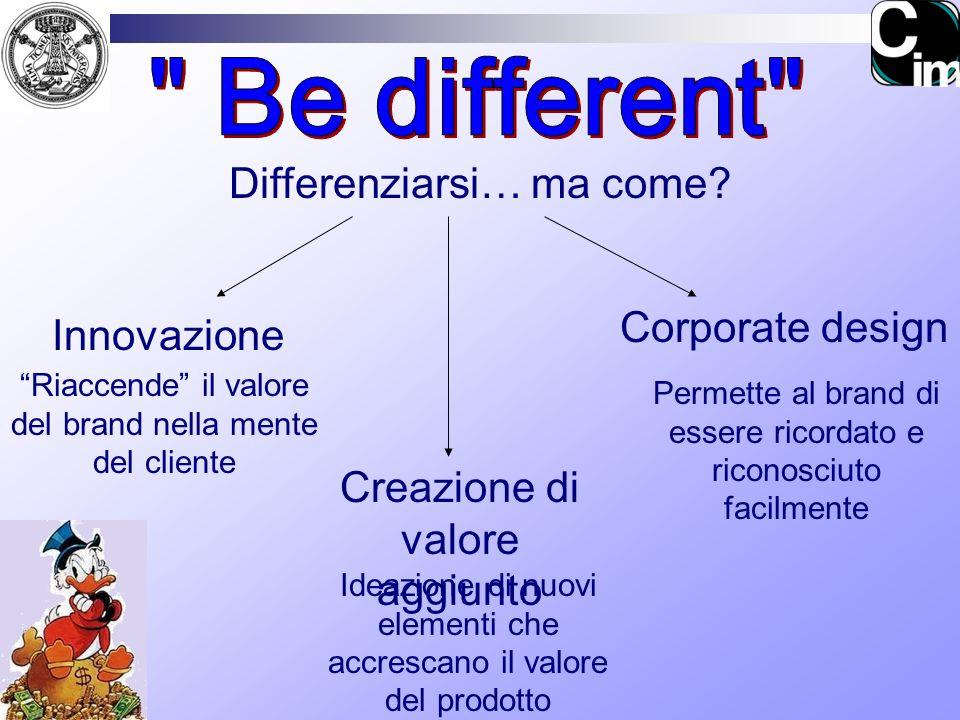 Creazione di valore aggiunto Differenziarsi… ma come? Innovazione Corporate design Riaccende il valore del brand nella mente del cliente Ideazione di