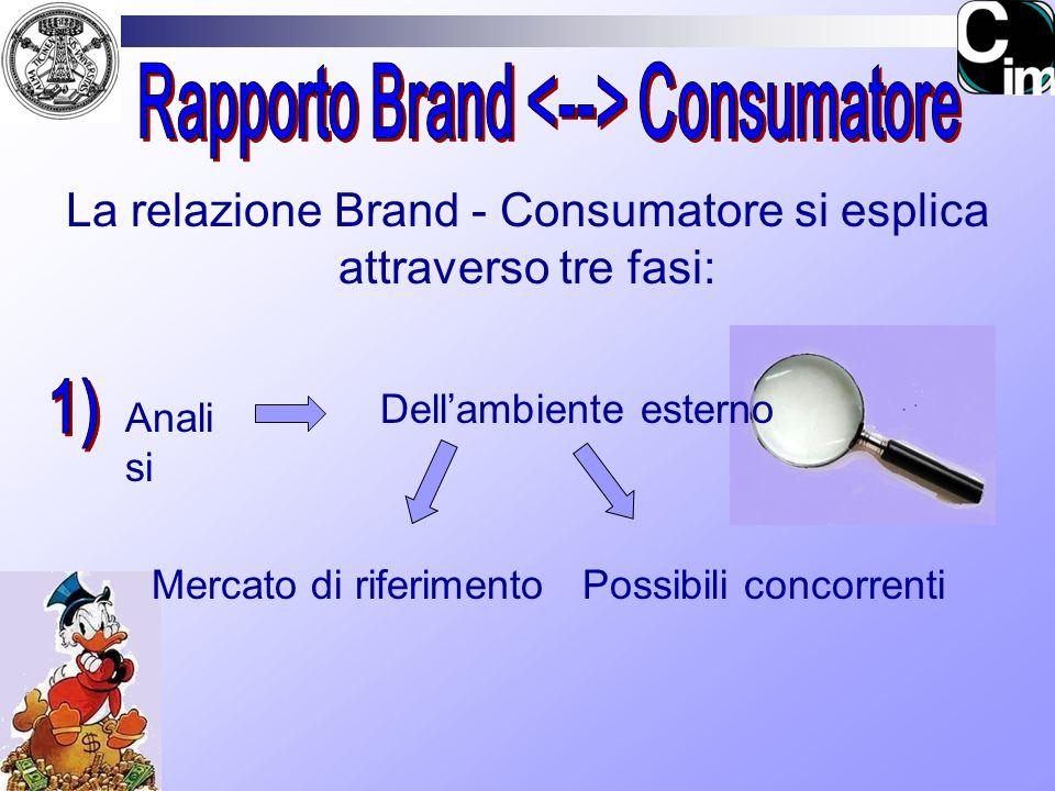 La relazione Brand - Consumatore si esplica attraverso tre fasi: Anali si Dellambiente esterno Mercato di riferimentoPossibili concorrenti