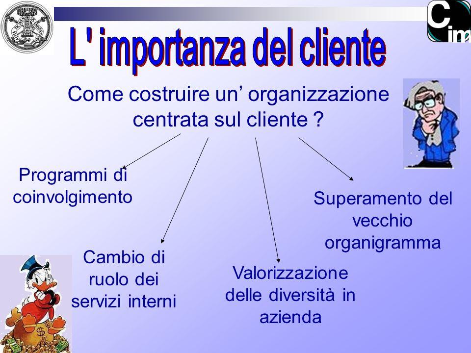 Come costruire un organizzazione centrata sul cliente ? Programmi di coinvolgimento Superamento del vecchio organigramma Cambio di ruolo dei servizi i