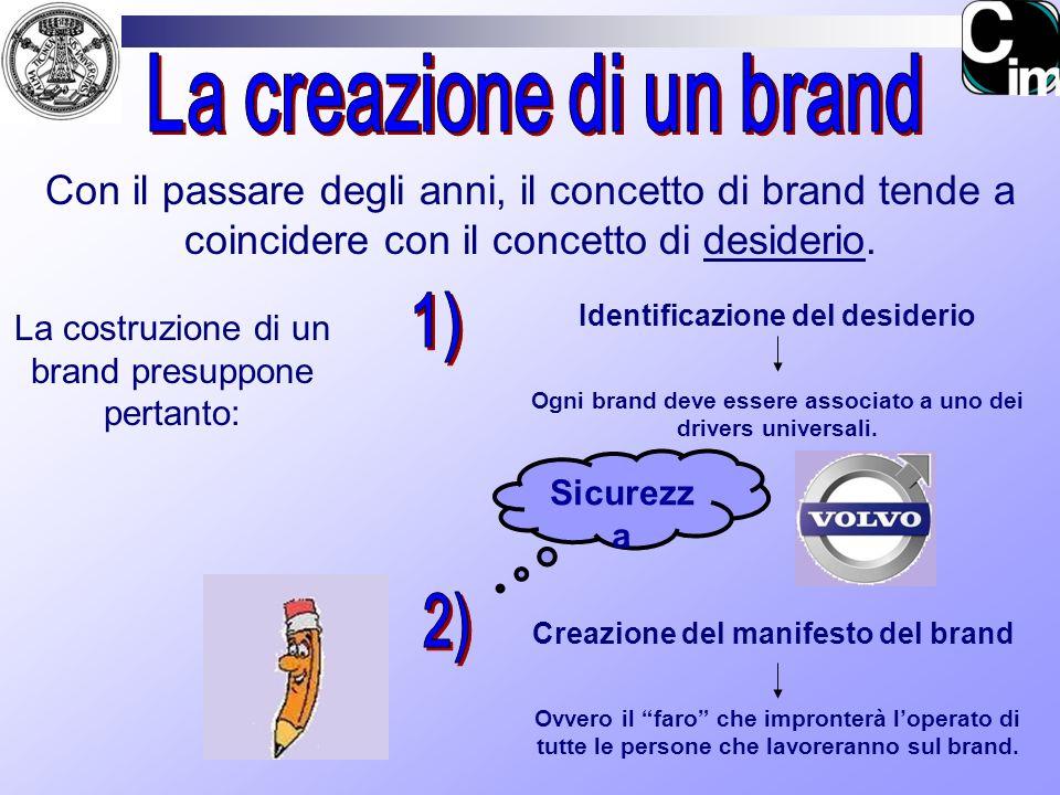 Con il passare degli anni, il concetto di brand tende a coincidere con il concetto di desiderio. La costruzione di un brand presuppone pertanto: Ident