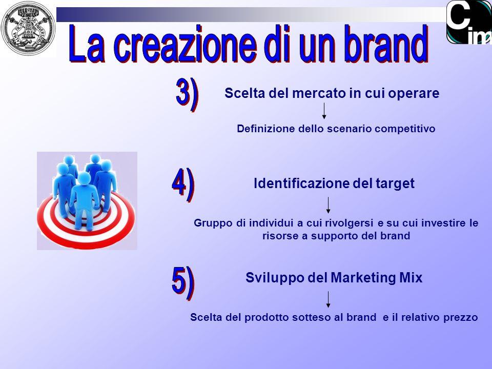 Scelta del mercato in cui operare Identificazione del target Sviluppo del Marketing Mix Definizione dello scenario competitivo Gruppo di individui a c