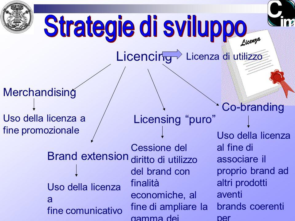 Licencing Licenza di utilizzo Merchandising Co-branding Brand extension Licensing puro Uso della licenza a fine promozionale Uso della licenza al fine