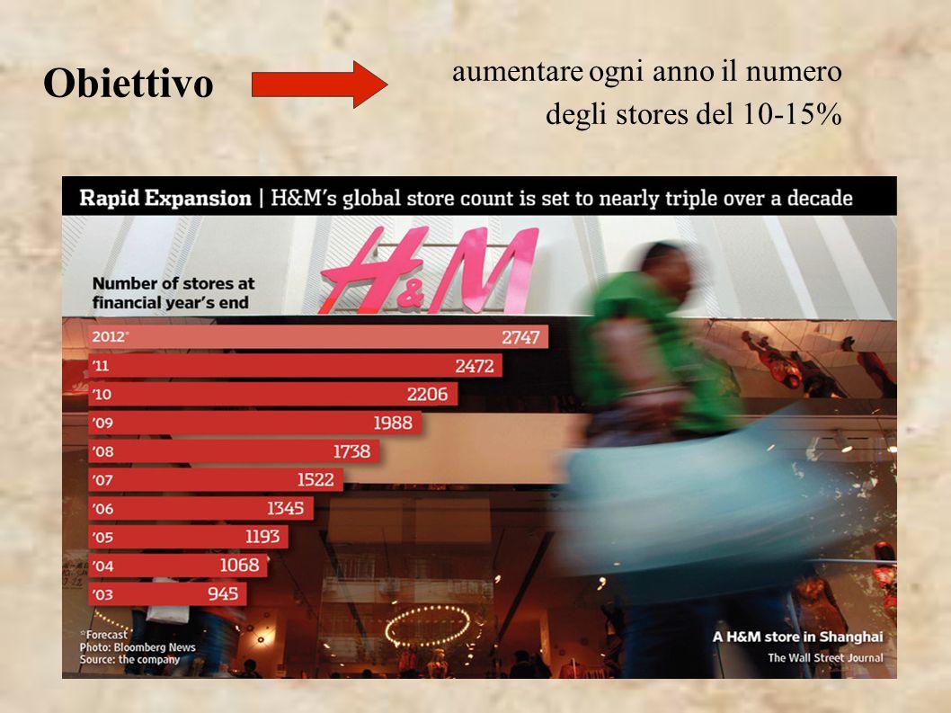 aumentare ogni anno il numero degli stores del 10-15% Obiettivo