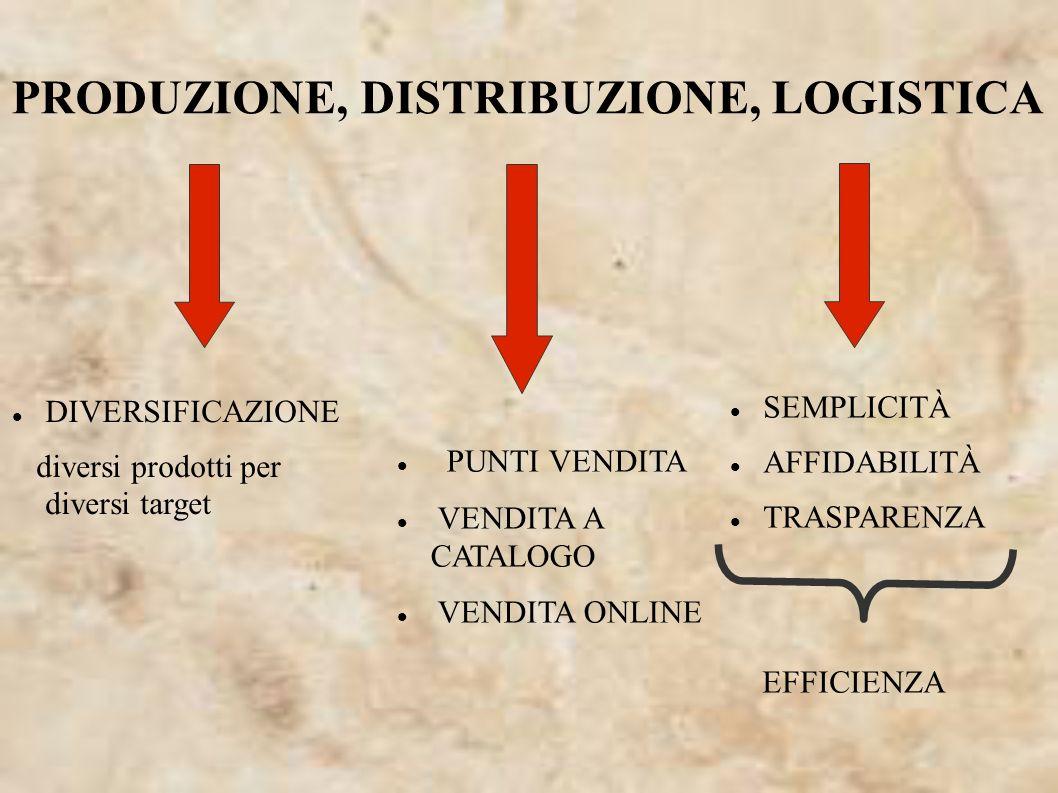 PRODUZIONE, DISTRIBUZIONE, LOGISTICA DIVERSIFICAZIONE diversi prodotti per diversi target PUNTI VENDITA VENDITA A CATALOGO VENDITA ONLINE SEMPLICITÀ A