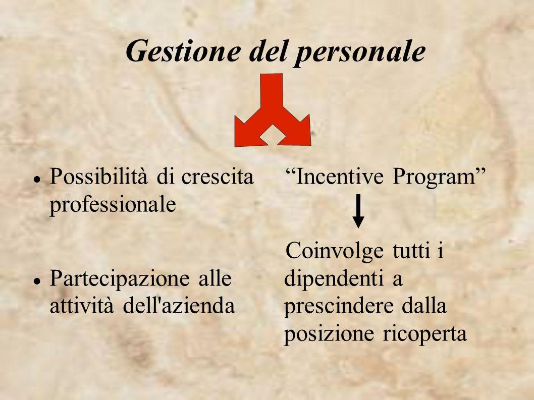 Gestione del personale Possibilità di crescita professionale Partecipazione alle attività dell'azienda Incentive Program Coinvolge tutti i dipendenti