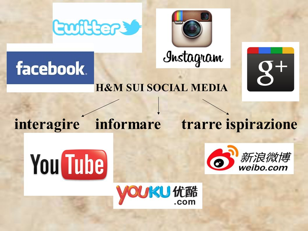 H&M SUI SOCIAL MEDIA interagire informare trarre ispirazione