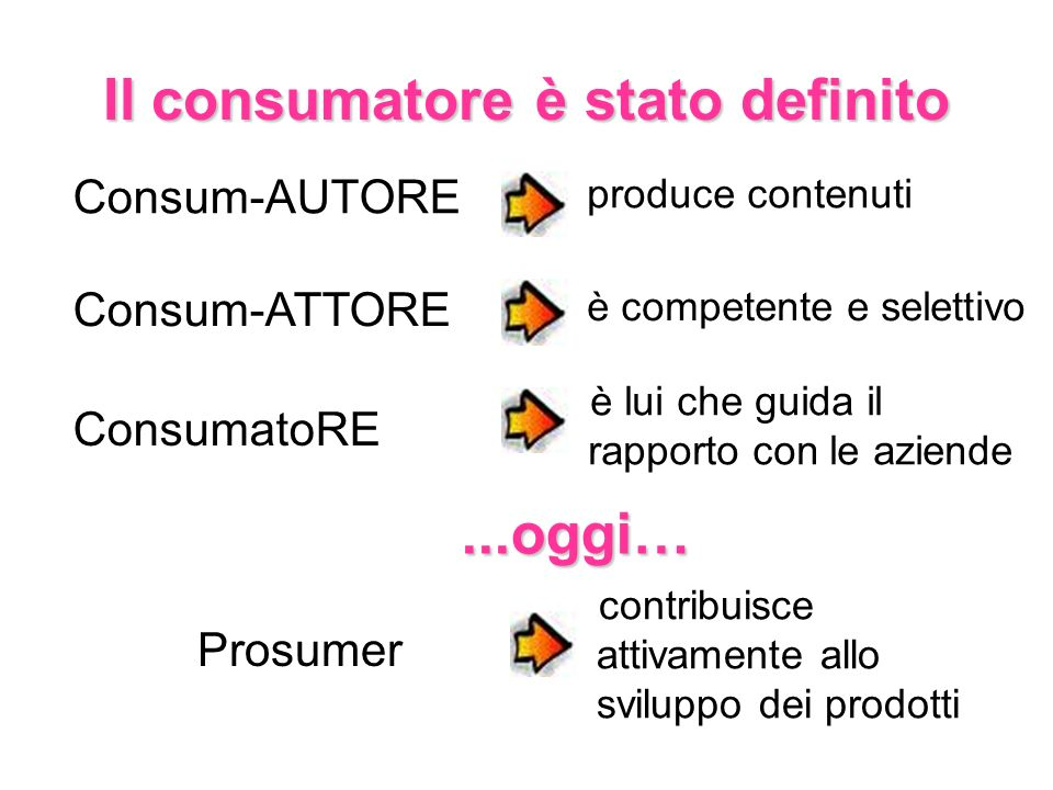 Il consumatore è stato definito Consum-AUTORE Consum-ATTORE ConsumatoRE Prosumer produce contenuti è competente e selettivo è lui che guida il rapport